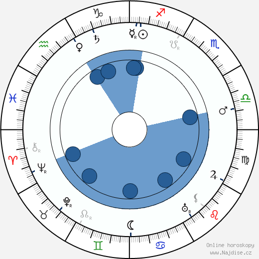 Nikolaj Radin wikipedie, horoscope, astrology, instagram