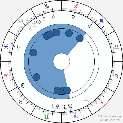 Nikolaj Sadkovič wikipedie, horoscope, astrology, instagram