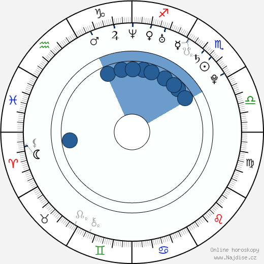 Nikolaj Žerděv wikipedie, horoscope, astrology, instagram