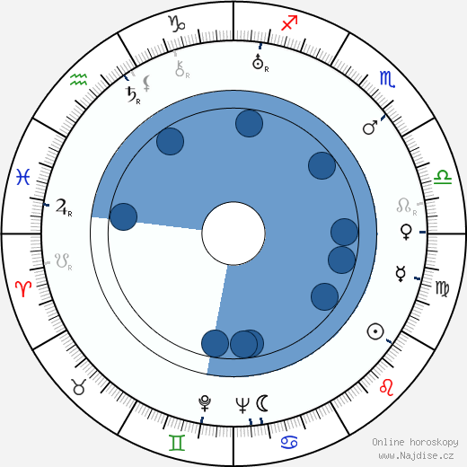 Nikoloz Šengelaja wikipedie, horoscope, astrology, instagram