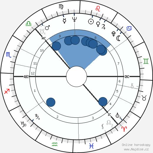Nils Mustelin wikipedie, horoscope, astrology, instagram