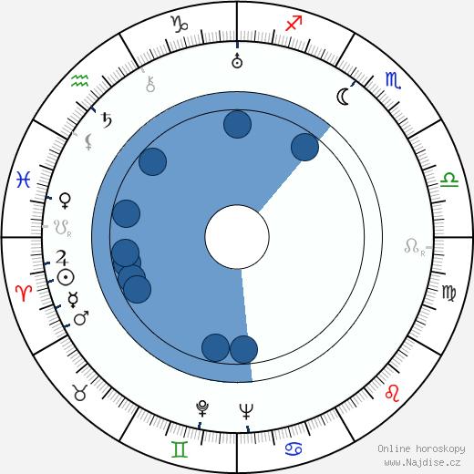 Nina Bártů wikipedie, horoscope, astrology, instagram