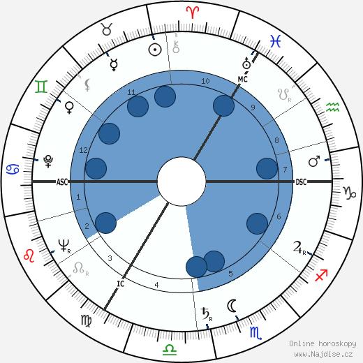Nina Foch wikipedie, horoscope, astrology, instagram
