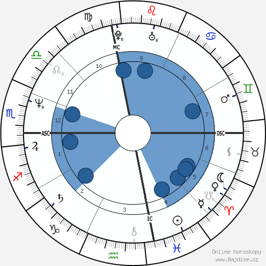 Nina Hartley wikipedie, horoscope, astrology, instagram