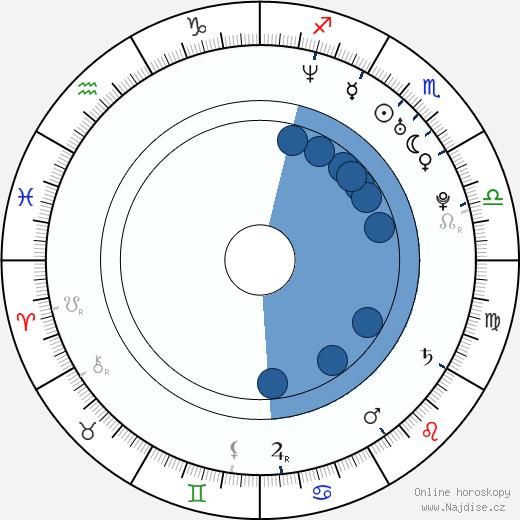Nina Mercedez wikipedie, horoscope, astrology, instagram