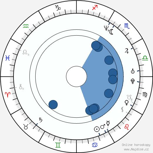 Nina Siemaszko wikipedie, horoscope, astrology, instagram