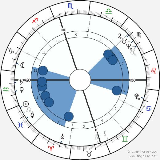 Nina Simone wikipedie, horoscope, astrology, instagram