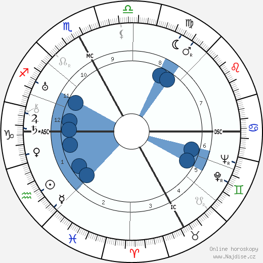 Nino Besozzi wikipedie, horoscope, astrology, instagram
