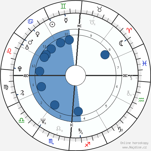 Nino D'Angelo wikipedie, horoscope, astrology, instagram