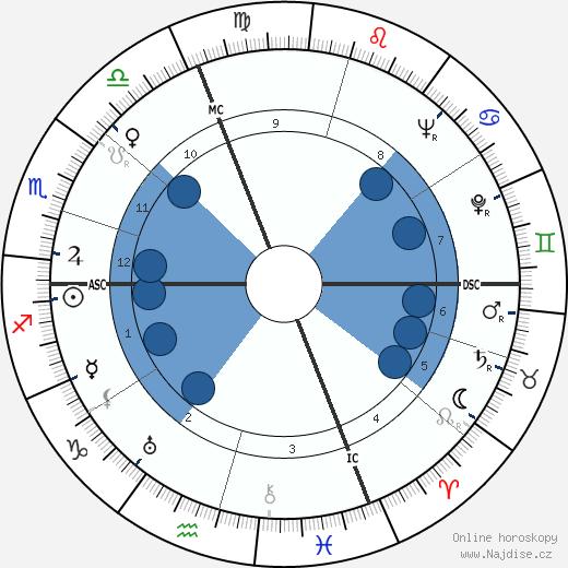 Nino Rota wikipedie, horoscope, astrology, instagram