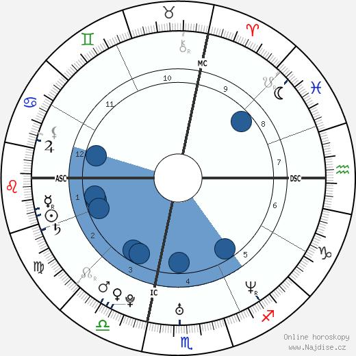 Noah Bean wikipedie, horoscope, astrology, instagram