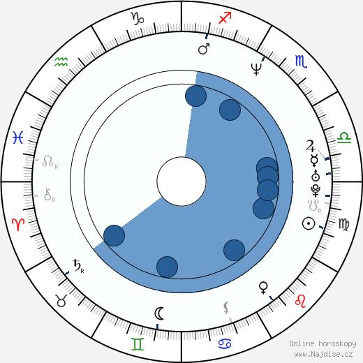 Noah Taylor wikipedie, horoscope, astrology, instagram