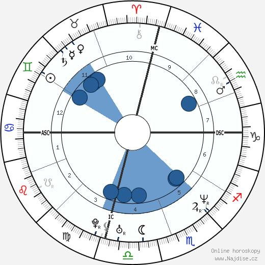 Noah Wyle wikipedie, horoscope, astrology, instagram