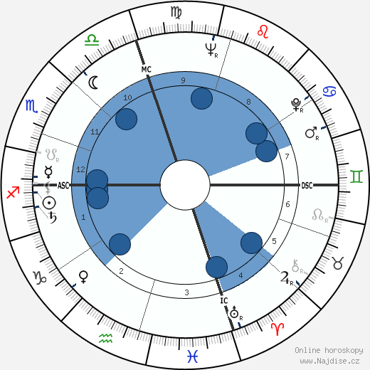 Noam Chomsky wikipedie, horoscope, astrology, instagram
