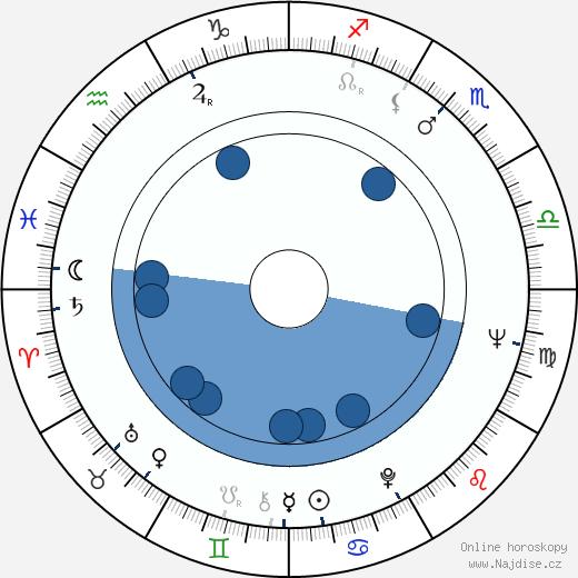 Noel Black wikipedie, horoscope, astrology, instagram