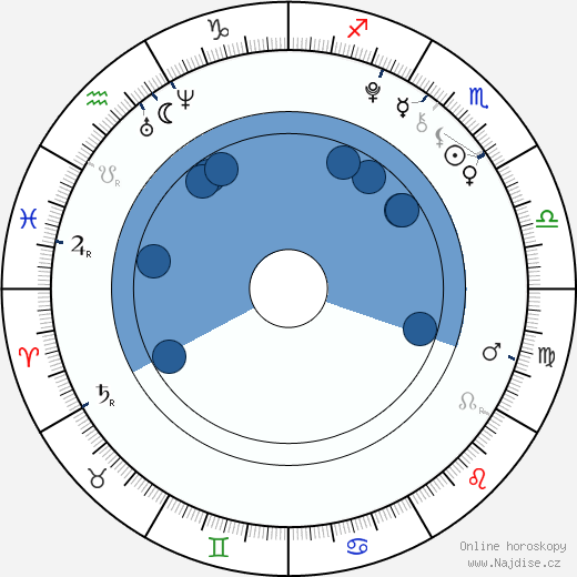 Nolan Gould wikipedie, horoscope, astrology, instagram