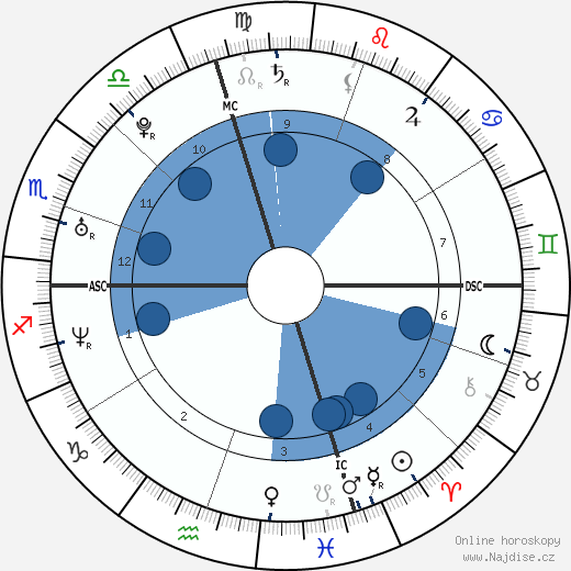 Norah Jones wikipedie, horoscope, astrology, instagram