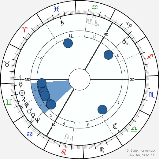 Norge wikipedie, horoscope, astrology, instagram