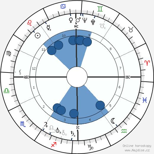Norma Shearer wikipedie, horoscope, astrology, instagram
