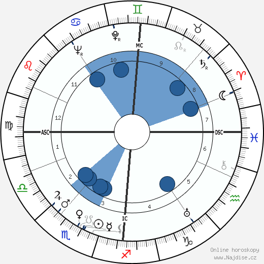 Norman MacCaig wikipedie, horoscope, astrology, instagram