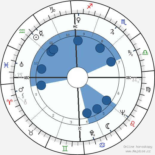Norman Mailer wikipedie, horoscope, astrology, instagram