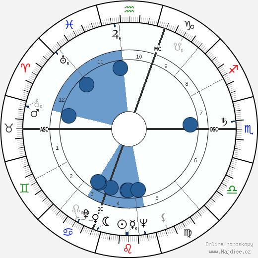 Norman Wexler wikipedie, horoscope, astrology, instagram