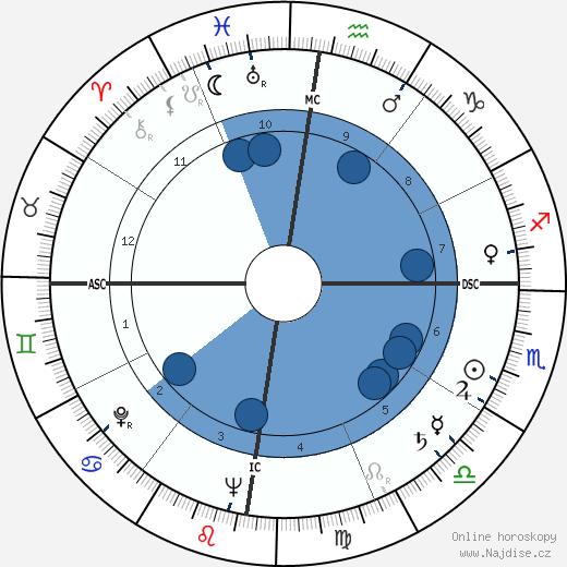 Norodom Sihanouk wikipedie, horoscope, astrology, instagram