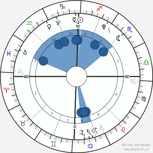 Nostradamus wikipedie, horoscope, astrology, instagram