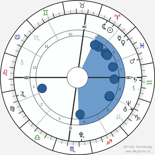 Núr Pahlaví wikipedie, horoscope, astrology, instagram