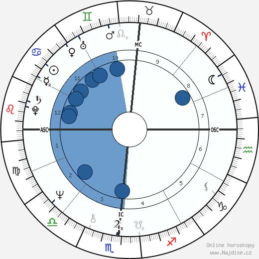 O. J. Simpson wikipedie, horoscope, astrology, instagram