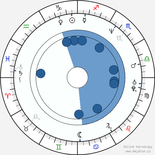 Oana Solomonescu wikipedie, horoscope, astrology, instagram