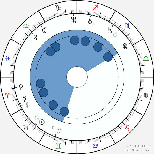 Odette Annable wikipedie, horoscope, astrology, instagram