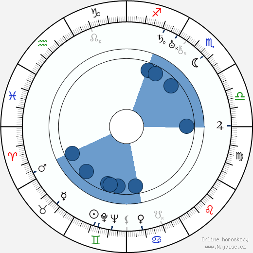 Ola Isene wikipedie, horoscope, astrology, instagram