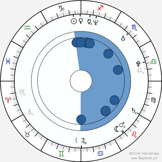 Olaug Nilssen wikipedie, horoscope, astrology, instagram