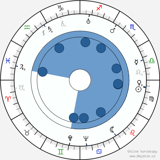 Olavi Paavolainen wikipedie, horoscope, astrology, instagram