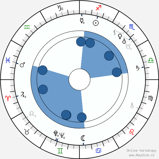 Oldřich Kmínek wikipedie, horoscope, astrology, instagram