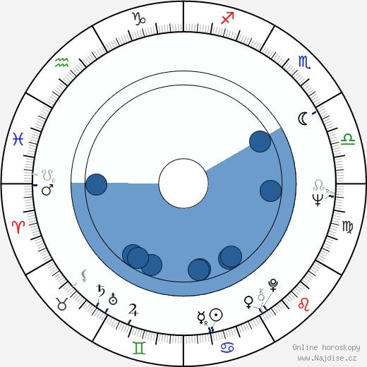 Oldřich Vlach wikipedie, horoscope, astrology, instagram