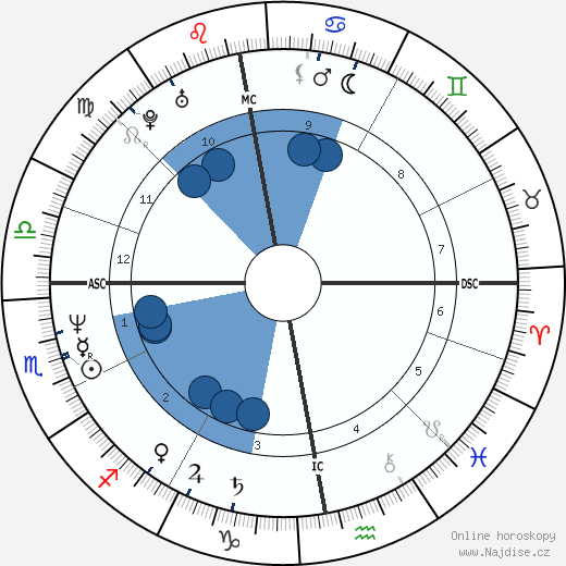 Oleg Menšikov wikipedie, horoscope, astrology, instagram