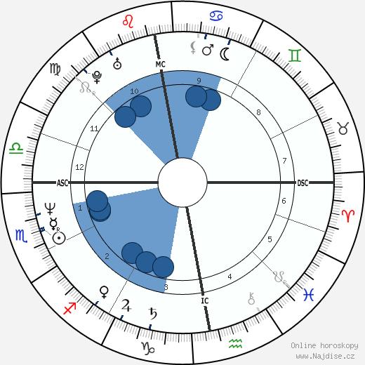Oleg Menšikov wikipedie, horoscope, astrology, instagram