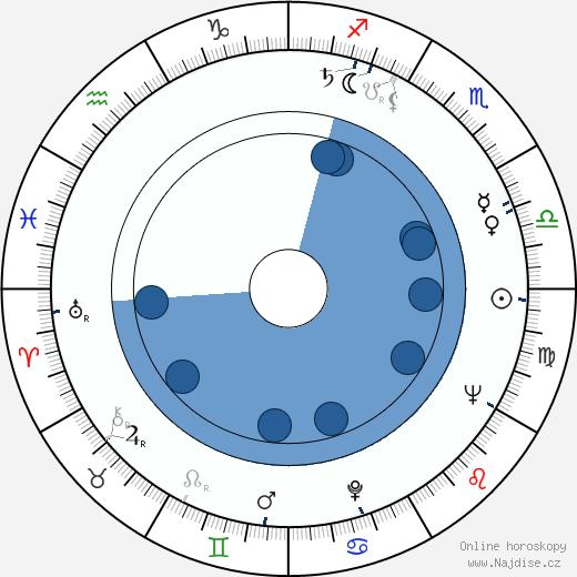 Oleg Reif wikipedie, horoscope, astrology, instagram