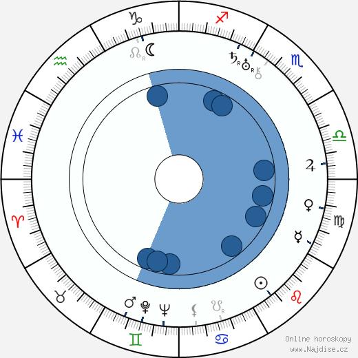 Olga Androvskaja wikipedie, horoscope, astrology, instagram