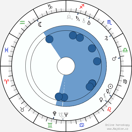 Olga Baclanova wikipedie, horoscope, astrology, instagram
