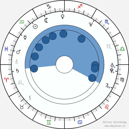 Olga Kabo wikipedie, horoscope, astrology, instagram