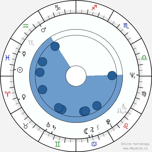 Olga Schoberová wikipedie, horoscope, astrology, instagram