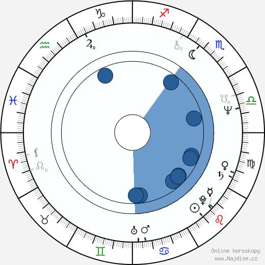 Olga Sommerová wikipedie, horoscope, astrology, instagram