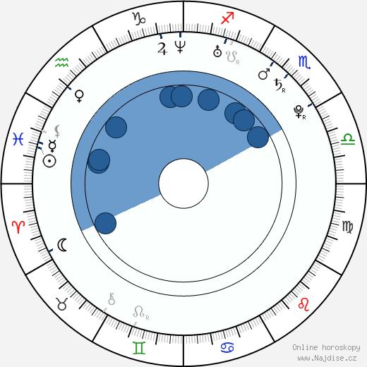 Olga Špátová wikipedie, horoscope, astrology, instagram