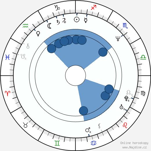 Olga Želenská-Drápalová wikipedie, horoscope, astrology, instagram