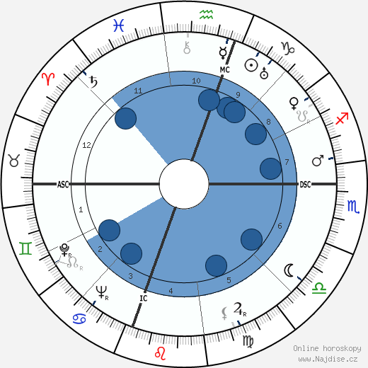 Olin C. Wilson wikipedie, horoscope, astrology, instagram