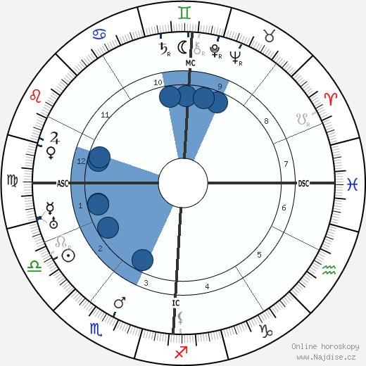 Oliver-Gilbert Leroy wikipedie, horoscope, astrology, instagram