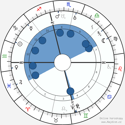 Oliver Hardy wikipedie, horoscope, astrology, instagram